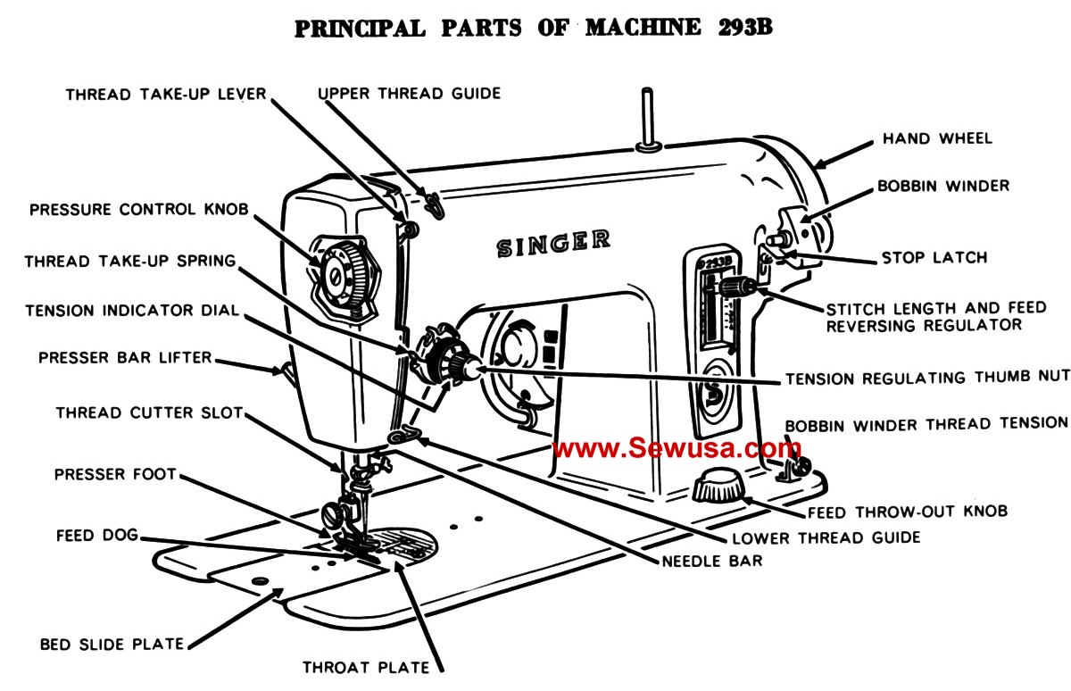 sewing machine drawing with labels images galleries with a bite. Black Bedroom Furniture Sets. Home Design Ideas